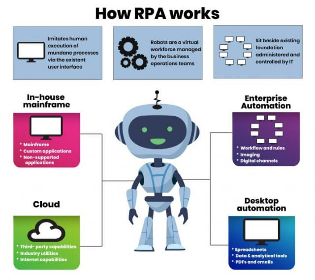 How does RPA work